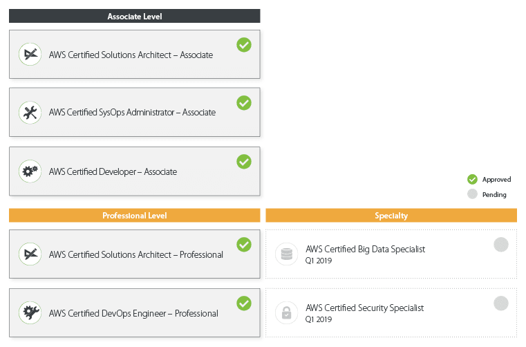 CITREP approved AWS Training Dec 2018
