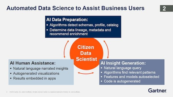 Automated Data Science Gartner