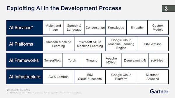 Exploiting AI in the Development Process Gartner