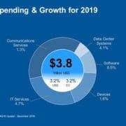 Gartner IT Spending & Growth for 2019