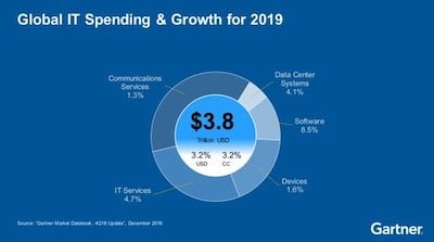 Gartner IT Spending & Growth for 2019
