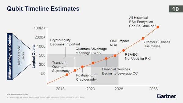 Quantum Computing Timeline Estimates Gartner