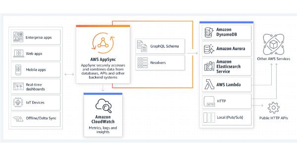 AWS enhances AppSync